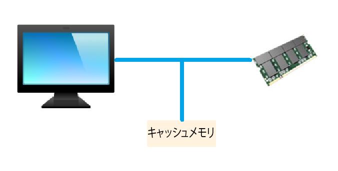 CPUのキャッシュメモリがある場合のデータの流れ