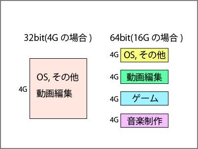 WoW64,32bit(4G)と64bit(16G)の場合