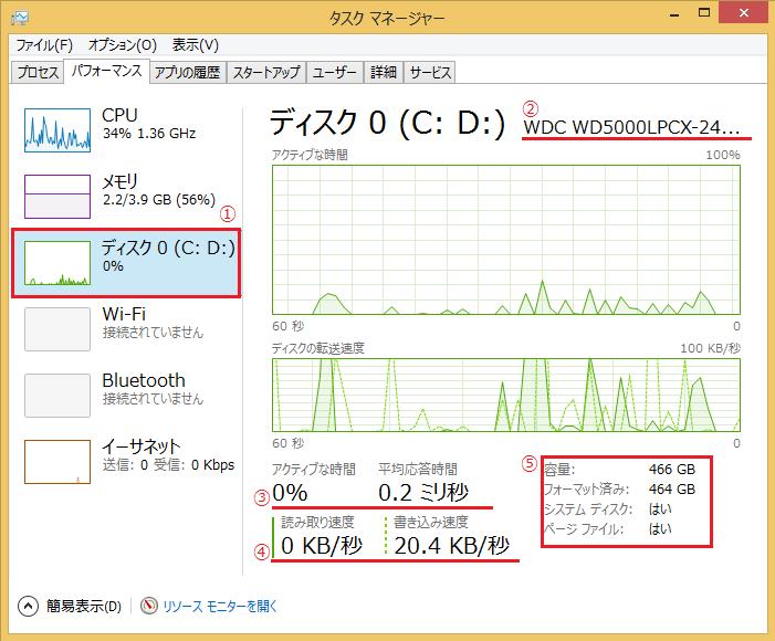 Windows8/8.1 タスクマネージャーのパフォーマンスでのディスクの見方で番号を振って説明