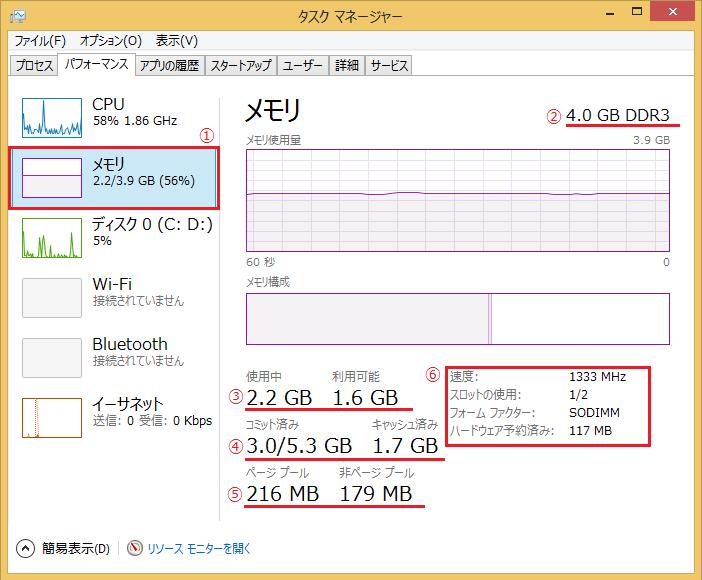 Windows8/8.1 タスクマネージャーのパフォーマンスでのメモリの見方で番号を振って説明