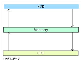 HDDからメモリに行きCPUに行くパソコンのデータの流れの説明