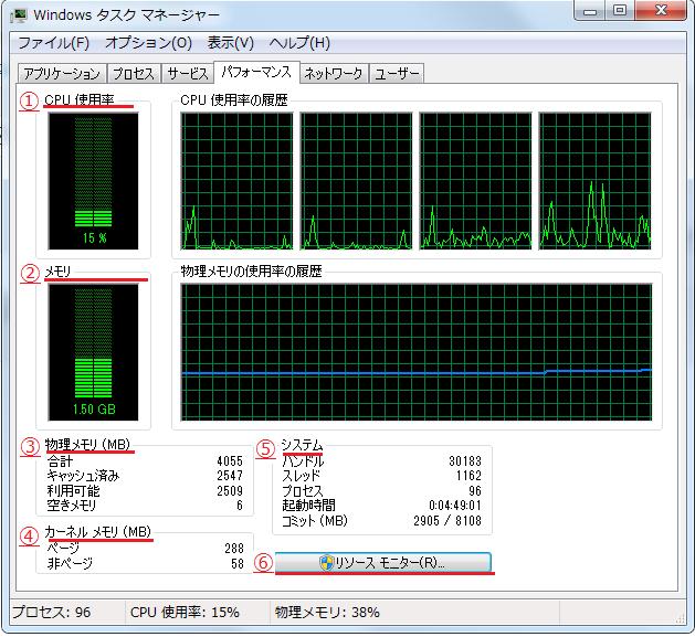 Windows7 タスクマネージャーのパフォーマンス画面