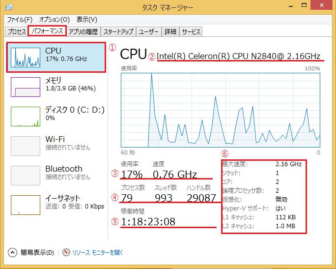 Windows8/8.1 タスクマネージャーのパフォーマンスでのCPUの見方で番号を振って説明