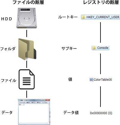 ファイルの断層とレジストリの断層を比較し断層が似ている事を説明