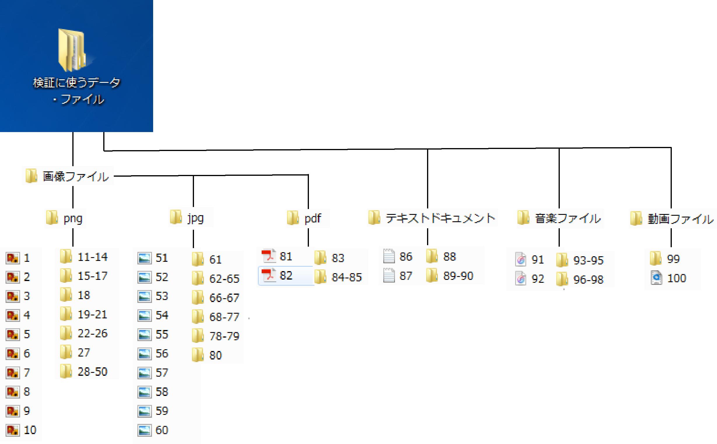 検証にあたって使用するデータの断層図
