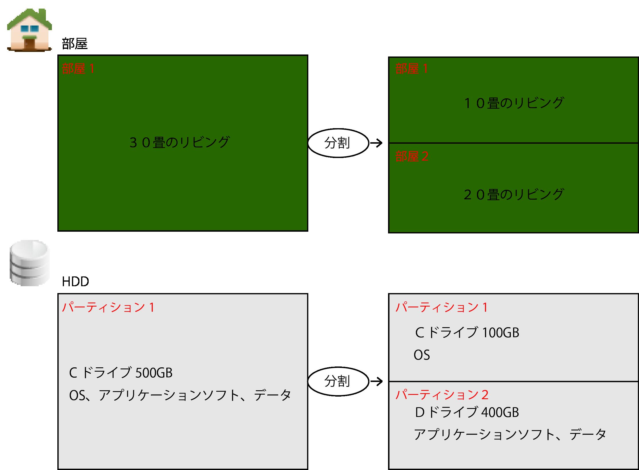 部屋とHDDを比較した図