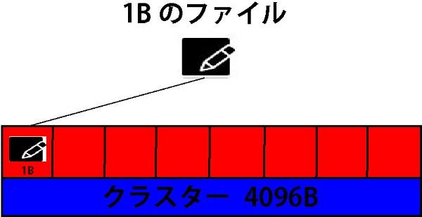 1Bのファイルを保存した場合は、1つのセクターに収まる