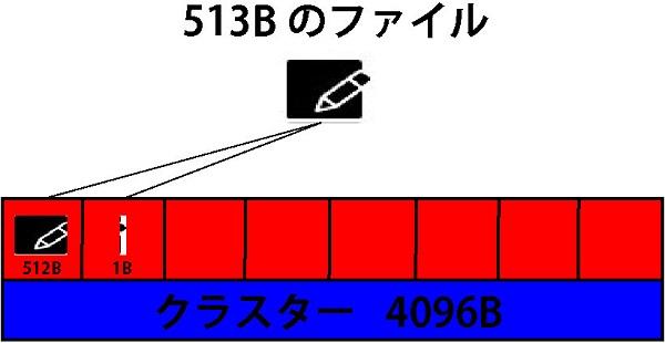 513Bのファイルを保存した際には、512Bのデータが1個目のセクターに保存され、余りの1Bのデータは2個目のセクターに保存される。