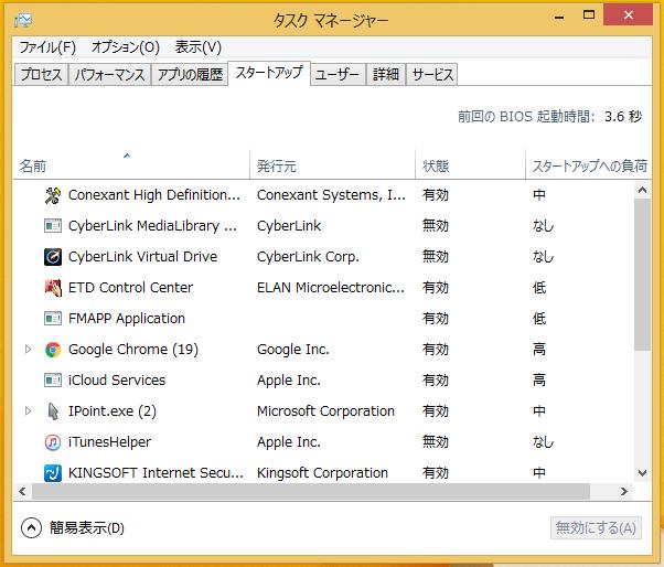 Windows8/8.1 タスクマネージャーの画面
