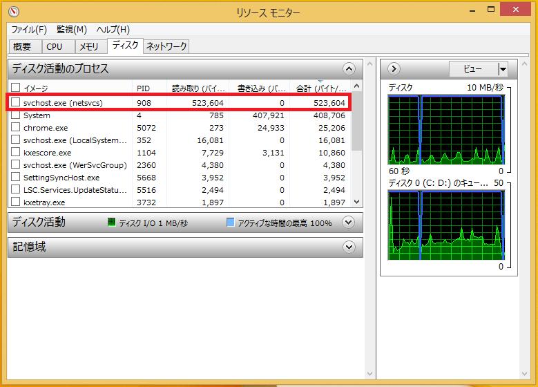 「svchost.exe(netsvcs)」の使用率が以上に高いことが確認できます(パソコンを起動後10分経過した状態)。