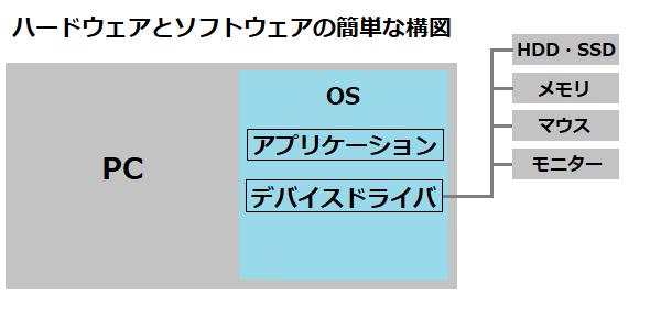 ハードウェアとソフトウェアの簡単な構図