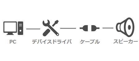 PC→デバイスドライバ→ケーブル→スピーカー