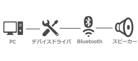 PC→デバイスドライバ→Bluetooth→スピーカー