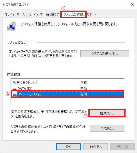 上のタブが「①システムの保護」になっていることを確認→システムの復元を無効にしたい「②ドライブ」を左クリック→「③構成」を左クリックします。