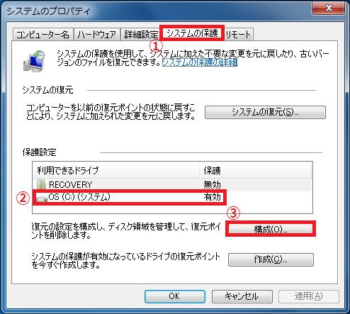 上のタブが「①システムの保護」になっていることを確認→「②OS(C;)(システム)」を左クリック→「③構成」を左クリックします。