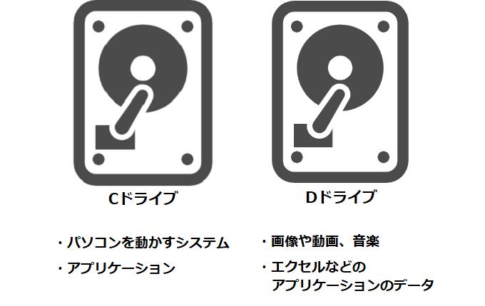 CドライブとDドライブの一般的な使われ方